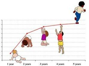 A Growth Chart Helps You Focus On Your Child S Own Curve The Rate At Which He Is Growing Enabling To Make Sure It Within Normal Limits